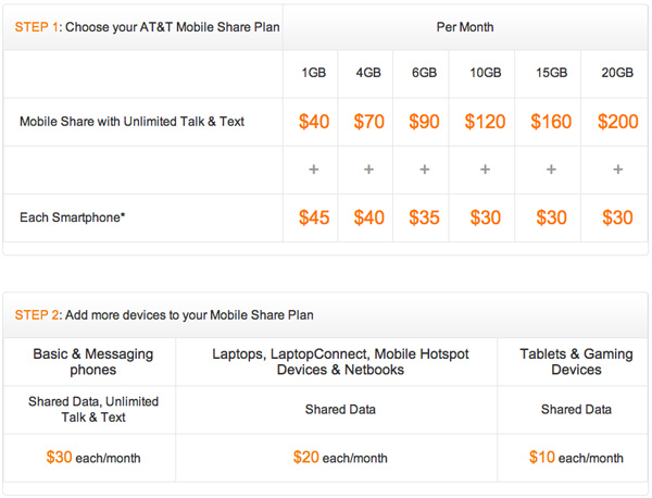How To Choose A New iPhone / iPad Shared Data Plan 1