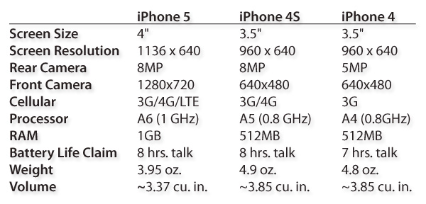 Review: Apple iPhone 5 (16GB/32GB/64GB) 3