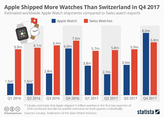 Report: Apple Watch sales overtake entire Swiss watch industry for holiday shoppers