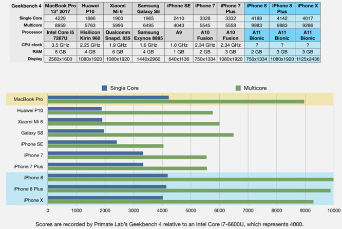 Geekbench tests show Apple's A11 chip is way ahead of the competition 1