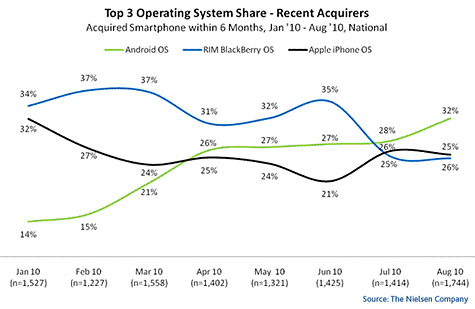 Android tops among new smartphone purchases 1