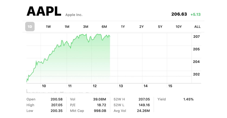 Apple crosses the trillion dollar threshold