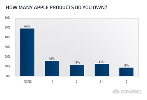 Survey: Half of US homes own at least one Apple product 1
