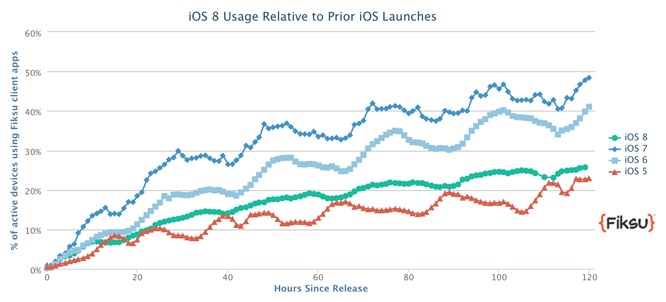 Report: iOS 8 adoption rate estimated at 30%