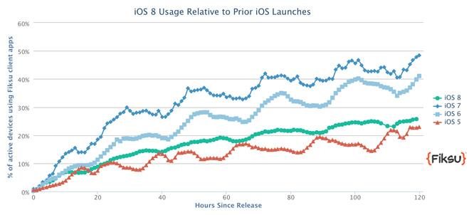 Report: iOS 8 adoption rate estimated at 30% 1