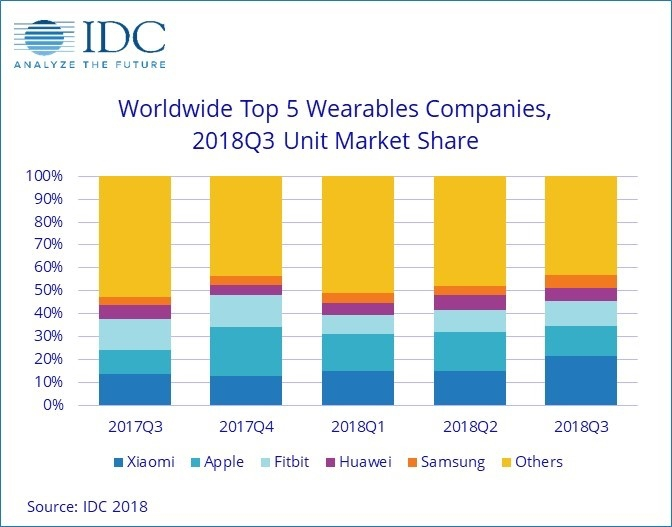 Report: IDC estimates Apple shipped 4.2 million Apple Watches in Q32018