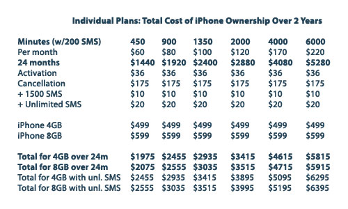 Total iPhone 2-Year Costs: Charts & Details 1