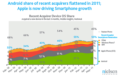 Nielsen: iPhone growth outpacing Android in U.S. 1