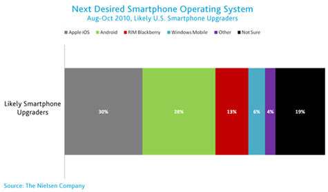 Nielsen: iPhone, BlackBerry tied at top of smartphone market 1