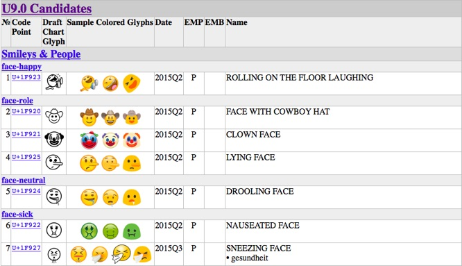 Unicode Consortium approves 72 new emoji