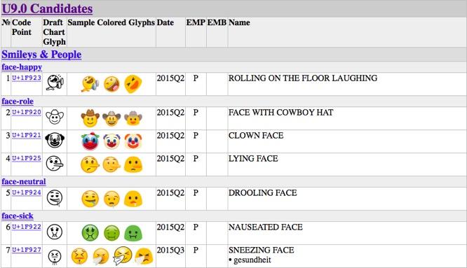 Emoji Proposals   Emojipedia   Home of Emoji