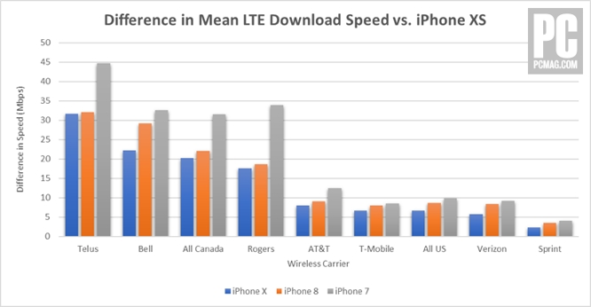 LTE tests show Intel-based iPhone XS significantly outpaces iPhone X, but falls short of Qualcomm