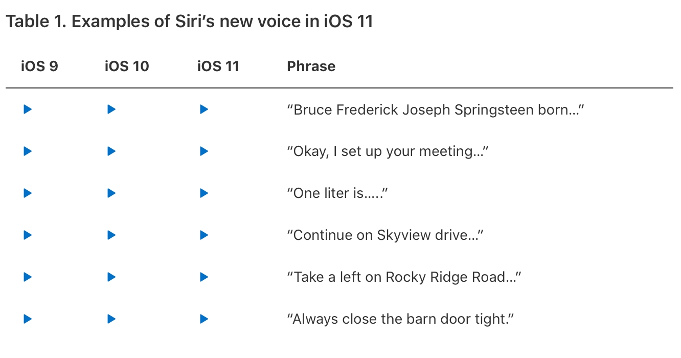 Apple publishes details of deep learning improvements to Siri voice quality in iOS 11 1