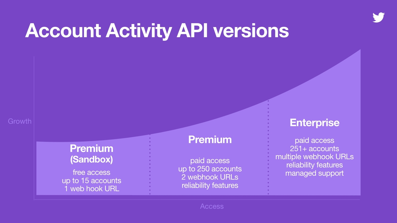 Twitter extends API shutdown deadline to August, third-party apps may still lose functionality